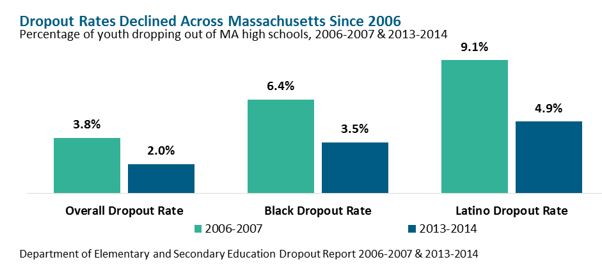 bar graph: Dropout Rates Declined Across Massachusetts since 2006