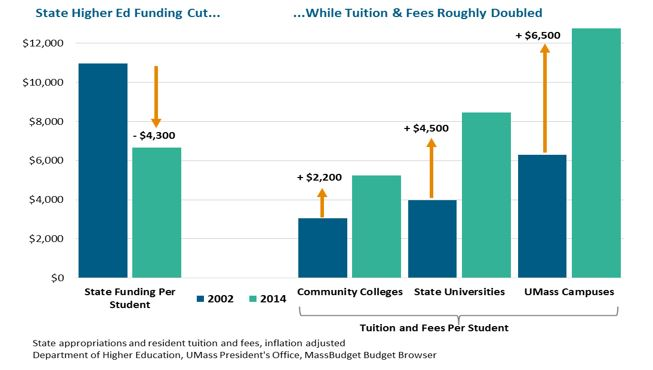 bar graph: State Higher Ed Funding Cut...While Tuition & Fees Roughly Doubled