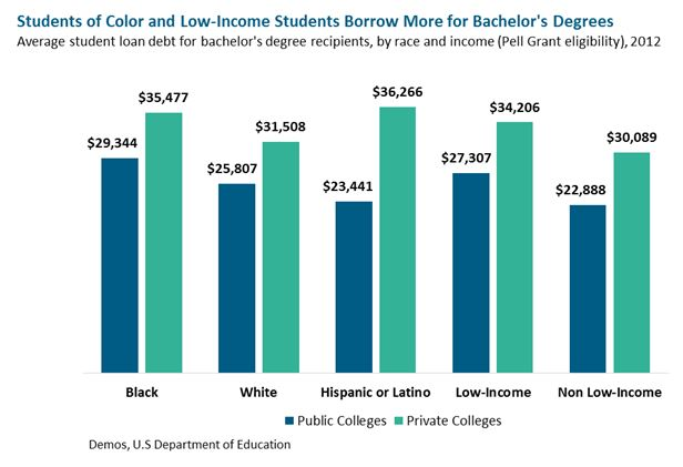 bar graph: Students of Color and Low-Income Students Borrow More for Bachelor's Degrees