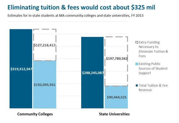 bar graph: Eliminating Tuition & Fees Would Cost About $325 million