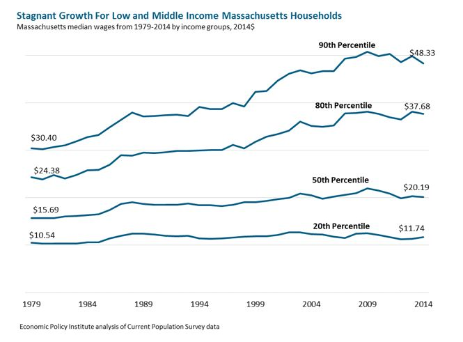 line graph: Stagnant Growth for Low and Middle Income Massachusetts Households
