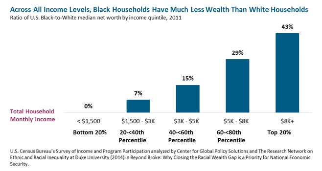 bar graph: Across All Income Levels, Black Households Have Much Less Wealth tahn White Houoseholds