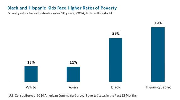 bar graph: Black and Hispanic Kids Face Higher Rates of Poverty