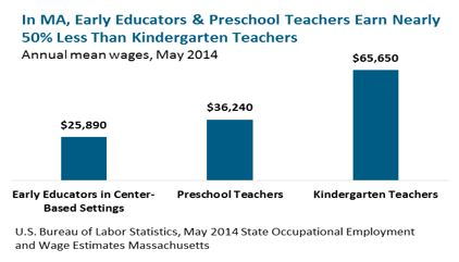 bar graph: In MA, Early Educators & Preschool Teachers Earn Nearly 50% Less Than Kindergarten Teachers