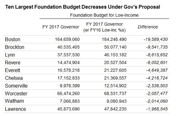 Table: Ten largest foundation budget decreases under governor's proposal
