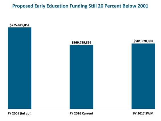 Bar graph: Proposed early education funding still 20 percent below 2001