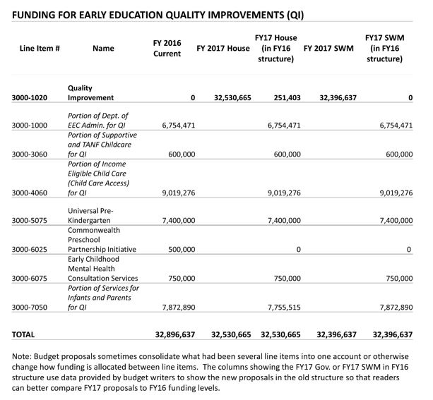 Table: Funding for early education quality improvements