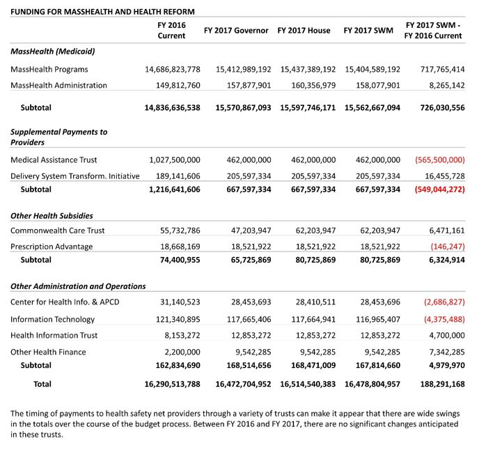 Table: Funding for Masshealth and health reform