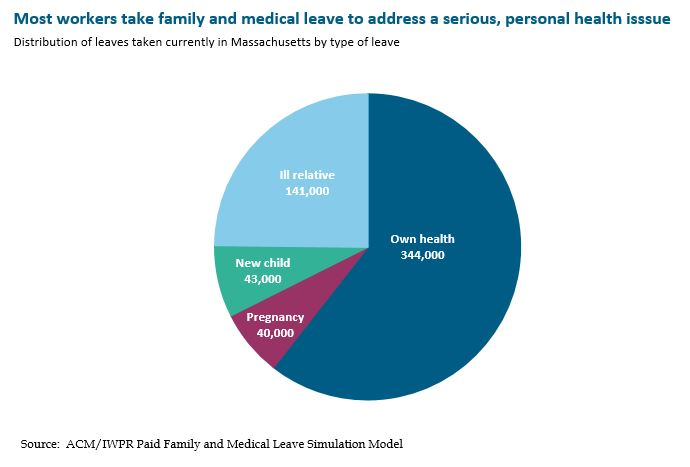 Pie graph: Most workers take family and medical leave to address a serious, personal health issue