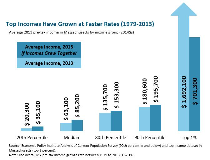 Bar graph: Top incomes have grown at faster rates (1979-2013)
