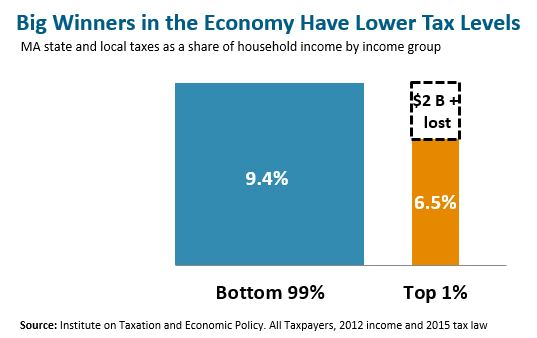 Bar graph: Big winners in the economy have lower tax levels