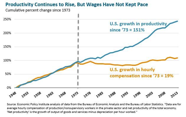 Line graph: Productivity continues to rise, but wages have not kept pace