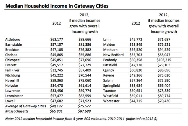 Table: Median household income in gateway cities