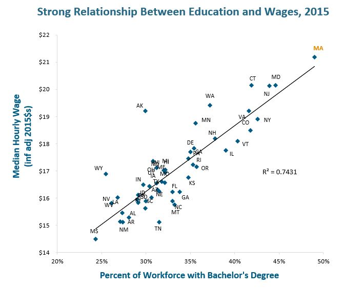 scatter graph: Strong relationship between education and wages, 2015