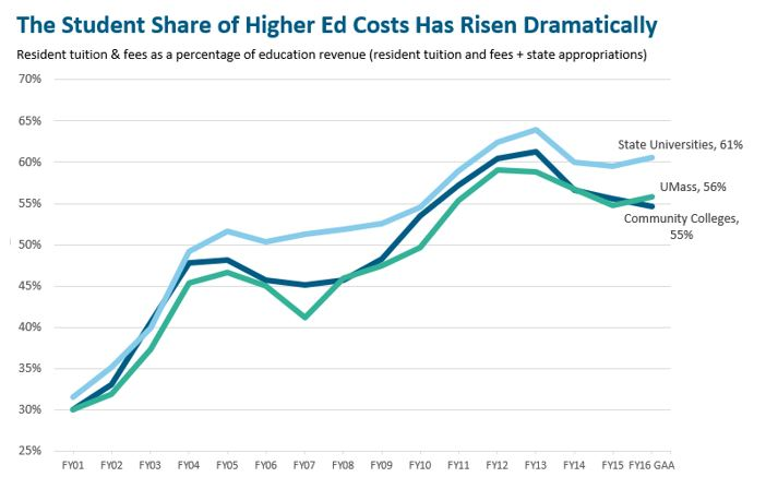 line graph: the student share of higher ed costs has risen dramatically