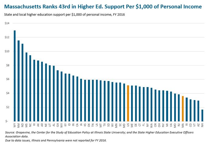 bar graph: Massachusetts ranks 43rd in higher ed. support per $1,000 of personal income