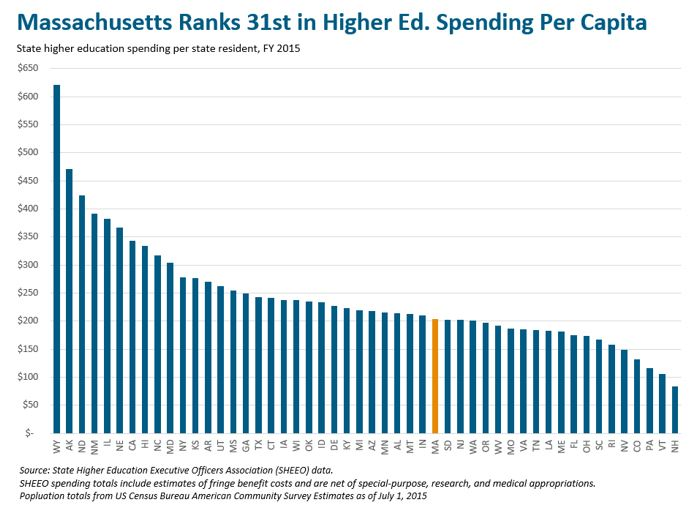 bar graph: Massachusetts ranks 31st in higher ed. spending per capita