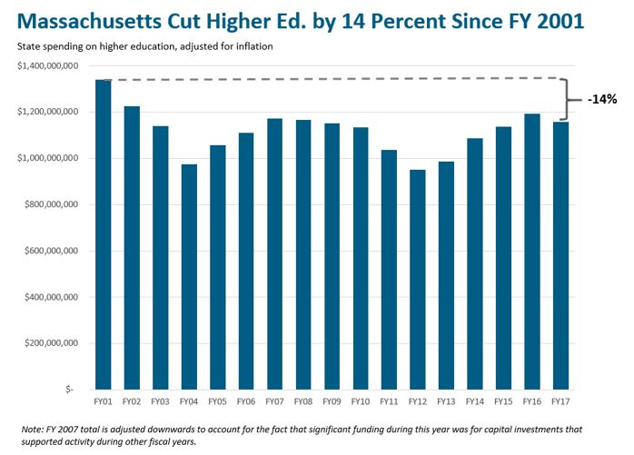 bar graph: Massachusetts cut higher ed. by 14 percent since fy2001