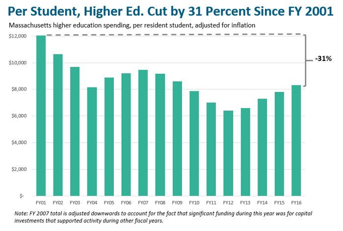 bar graph: Per student, higher ed. cut by 31 perecent since FY 2001