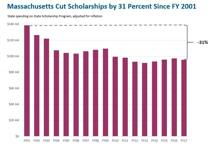 bar graph: Massachusetts cut scholarships by 31 percent since FY 2001