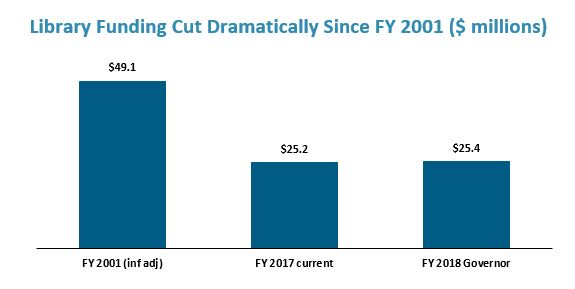 bar graph: Library funding cut dramatically since fy 2001