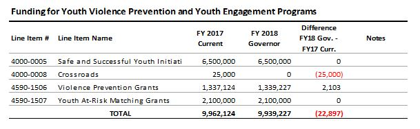 table: Funding for youth violence prevention and youth engagement programs