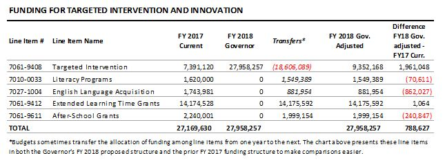 table: Funding for targeted intervention and innovation