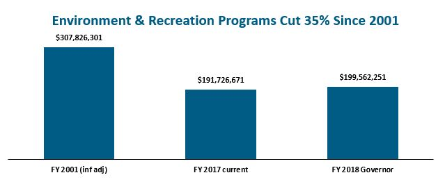 bar graph: Environment & recreation programs cut 35% since 2001