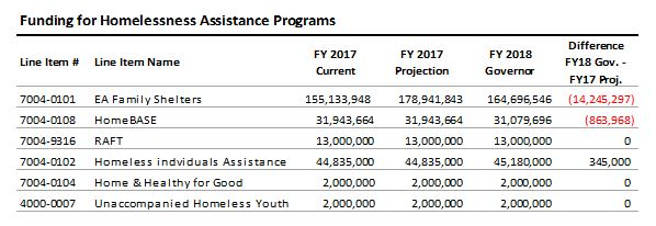 table: Funding for homelessness assistance programs