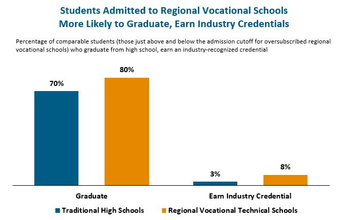 bar graph: Students admitted to regional vocationla schools more likely to graduate, earn industry credentials