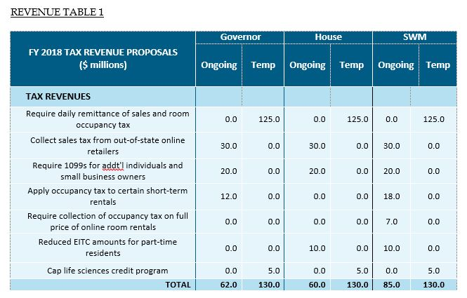 table: FY 2018 tax revenue proposals ($ millions)