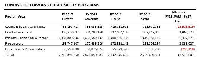 table: Funding for law and public safety programs