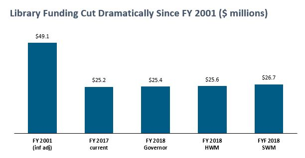 bar graph: Library funding cut dramatically since FY 2001 ($ millions)