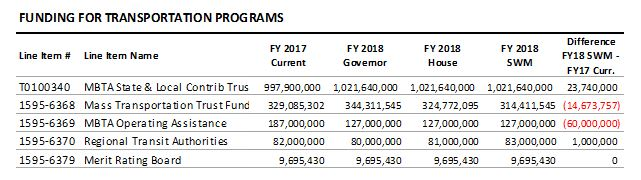 table: funding for transportation programs