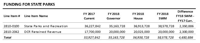 table: Funding for state parks
