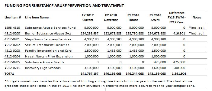 table: Funding for substance abuse prevention and treatment