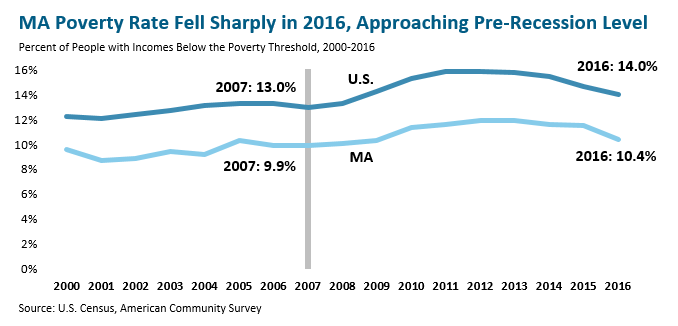 line graph: MA poverty rate fell sharply in 2016, approaching pre-recession level