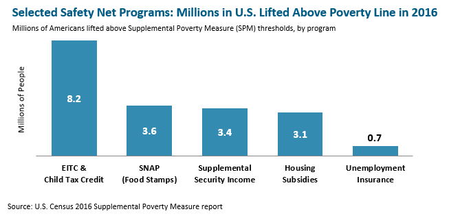 bar graph: Selected safety net programs: millions in U.S. lifted above poverty line in 2016