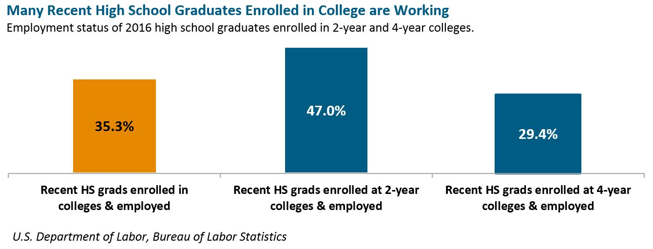bar graph: Many recent high school graduates enrolled in college are in the labor force