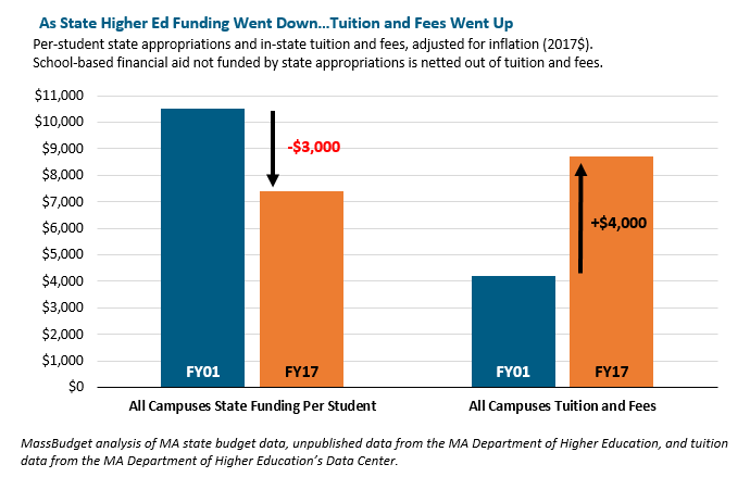 bar graph: As state higher ed finding went down...tuition and fees went up