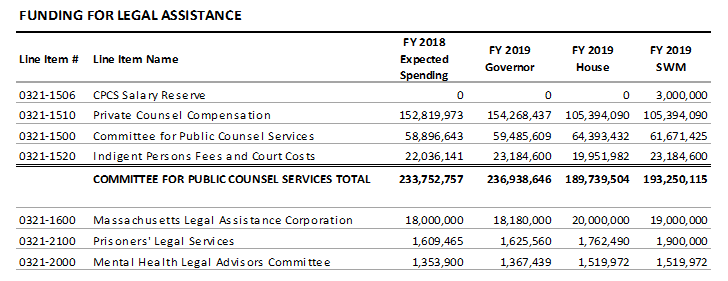 table: Funding for legal assistance