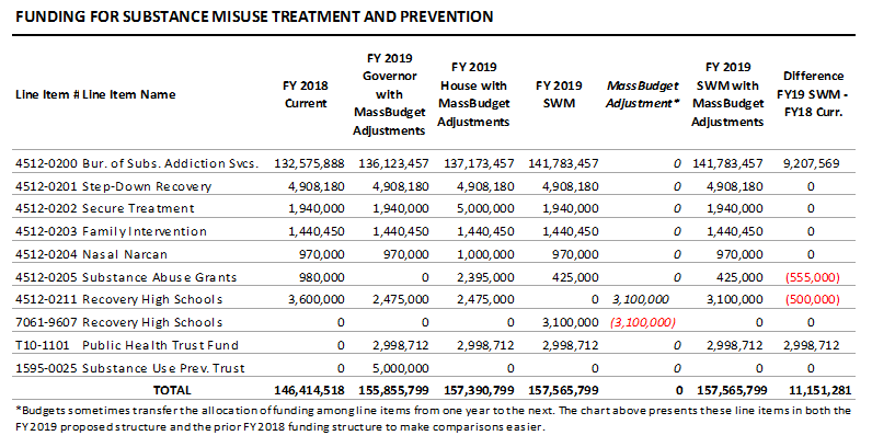 table: Funding for substance misuse treatment and prevention