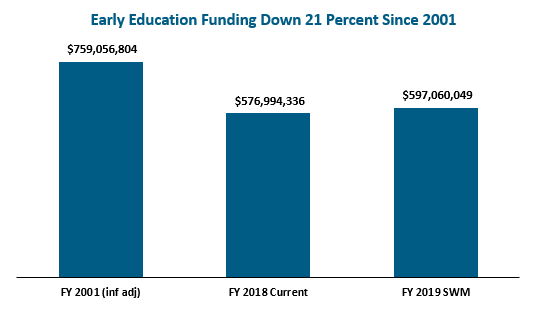 bar graph: Early education funding down 21 percent since 2001