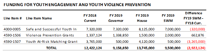 table: Funding for youth engagement and youth violence prevention