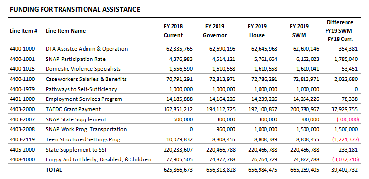 table: Funding for transitionla assistance
