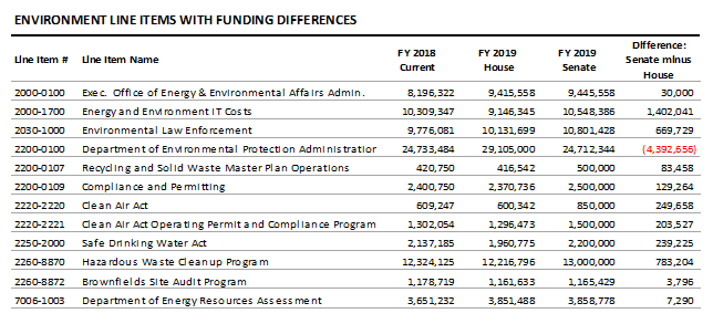 table: Environment line items with funding differences