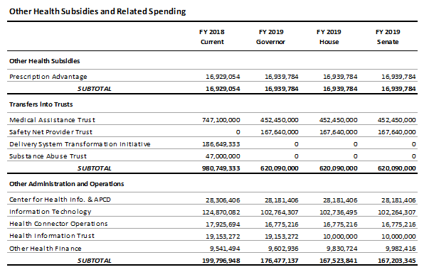 table: Other health subsidies and related spending