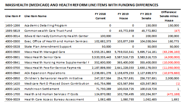 table: MassHealth (Medicaid) and health reform line items with funding differences