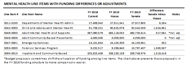 table: Mental health line items with funding differences or adjustments