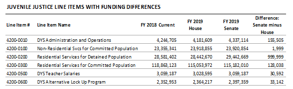 table: Juvenile justice line items with funding differences